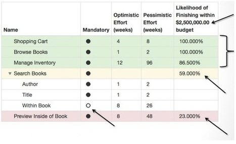 Your Agile Project Needs a Budget, Not an Estimate - HBR | Software craftmanship and Agile management | Scoop.it