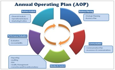 Annual Operating Plan (AOP) Framework | HYNO World | Scoop.it