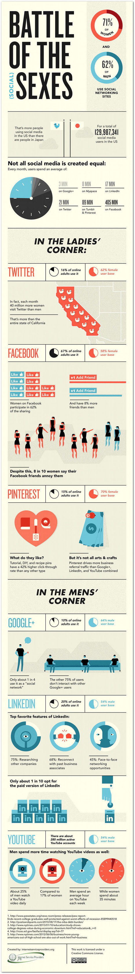 How Men and Women Use Social Media Differently (Infographic) | Gender in the Media | Scoop.it