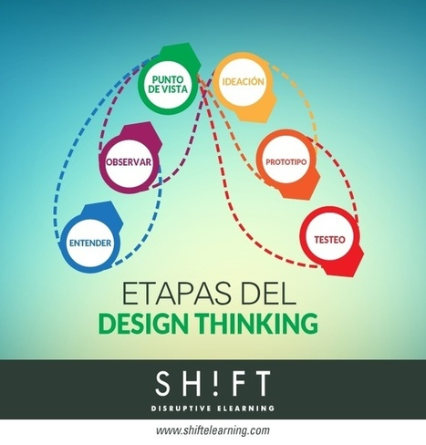 E-learning y Design Thinking vía @eprendizaje  | Pedalogica: educación y TIC | Scoop.it