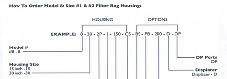 Filtration Products - Bag Filters | Housing Products | Filter Profilters | Scoop.it
