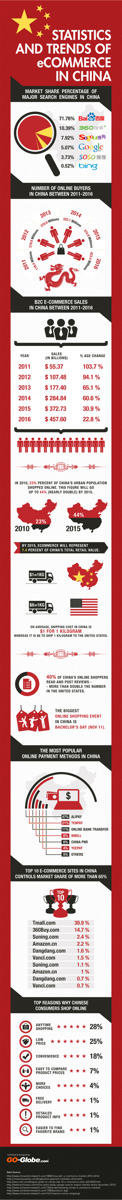 E-commerce In China - Statistics and Trends [Infographic] | Latest eCommerce News | Scoop.it