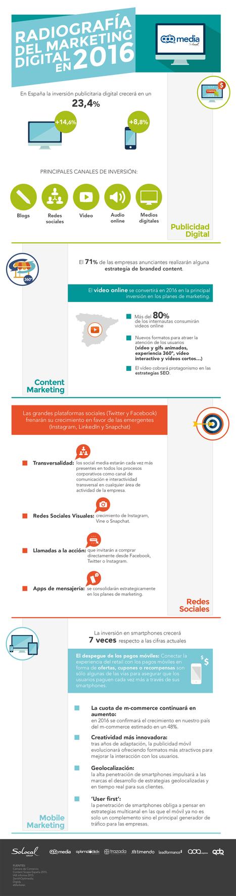 Radiografía del Marketing Digital en España 2016  #infografia #infographic #marketing   Redes sociales y Social Media   Scoop.it