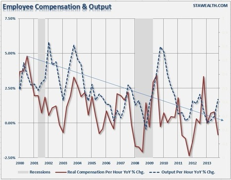 2 Charts Explain Slowest Economic Growth In History | Zero Hedge | Growth & Leadership | Scoop.it