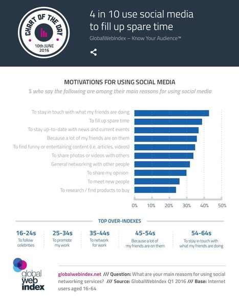 4 in 10 use social media to fill up spare time | Consumer Behavior in Digital Environments | Scoop.it