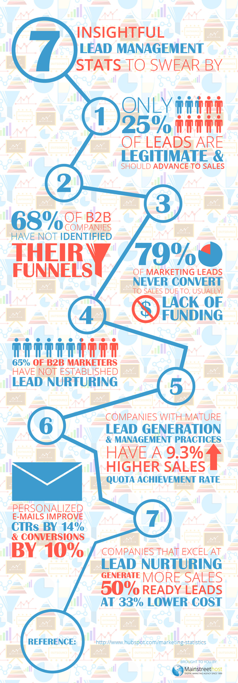 7 Insightful Lead Management Stats to Swear By #infographic | digital marketing strategy | Scoop.it
