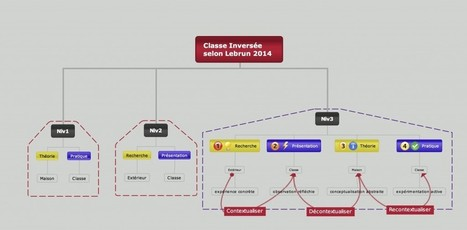Classes inversées … un parcours pédagogique | E-learning francophone | Scoop.it