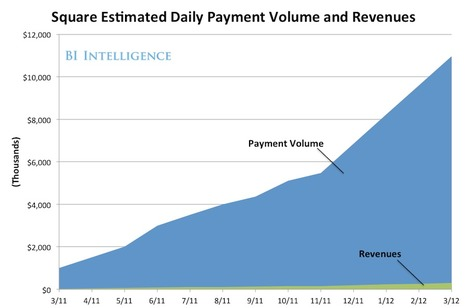 Why Square Is Winning The Mobile Payments Race Business Insider [FREE REPORT]   Payments 2.0   Scoop.it