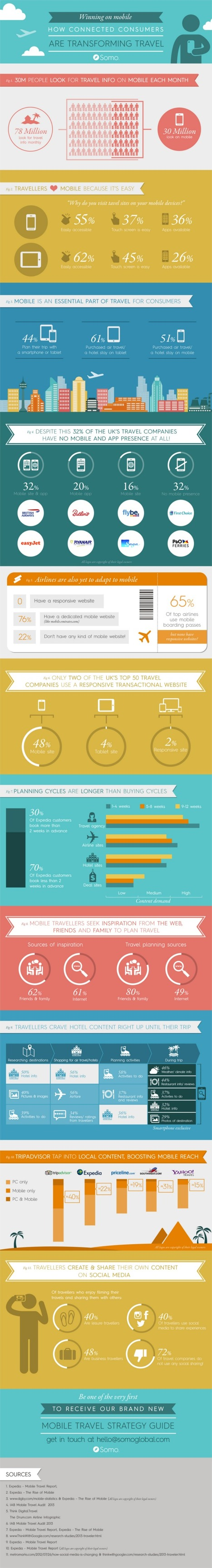 How are mobile consumers transforming travel? #Infographic | Social Media Marketing | Scoop.it