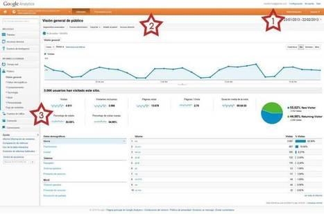 PosicionaWeb.es - Exprime google analytics: qué respuestas puedes obtener   Curso de Posicionamiento Web 1   Scoop.it
