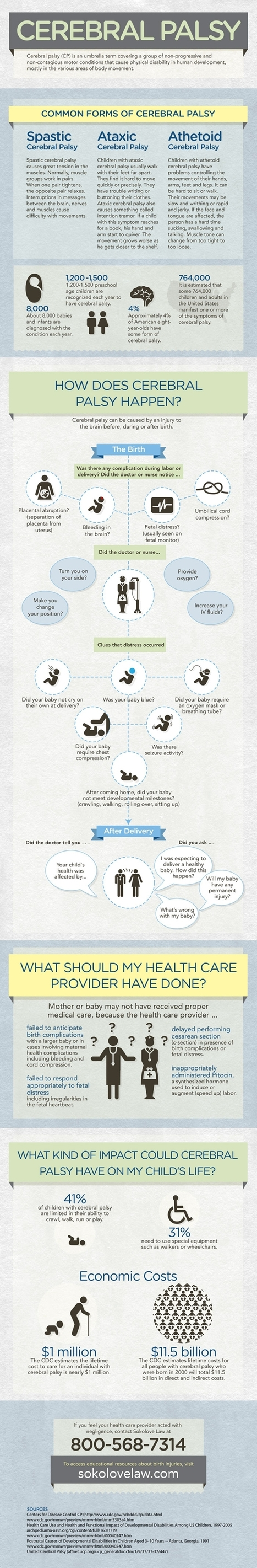 Cerebral Palsy Infographic | Cerebral Palsy News | Scoop.it