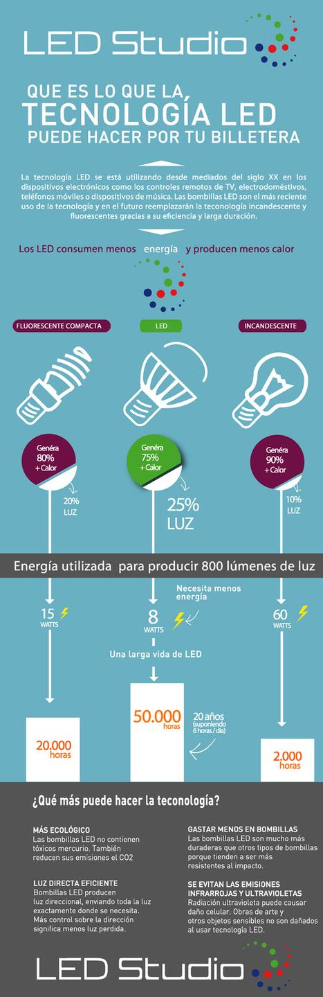 Ahorro con tecnología LED #infografia #infographic | Tecnología | Scoop.it