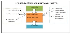 Estructura de los sistemas operativos | Sistema Operativo | Scoop.it