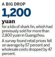 Tide turns suddenly for shark fin trade|China|chinadaily.com.cn | All about water, the oceans, environmental issues | Scoop.it