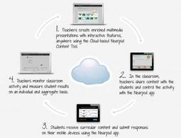 How The Nearpod iPad App Changed An Entire School - Edudemic | Power Upper Elementary | Scoop.it