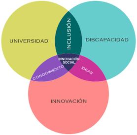 Congreso internacional, Universidad y discapacidad | Educación a Distancia (EaD) | Scoop.it