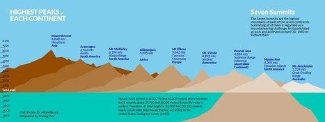 Mount Everest isn't the Earth's tallest mountain | Hawaii's News @ Twitter Speed! | Scoop.it