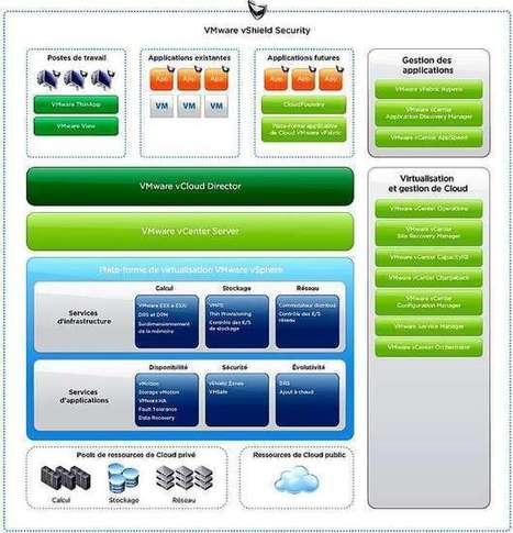 4 - Informatique as a Service: Y at-il un pilote dans le cloud privé ? - Silicon | Contrôle de gestion & Système d'Information | Scoop.it