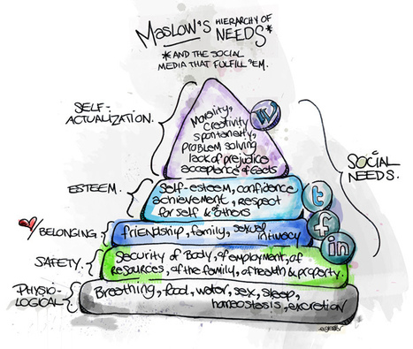 The Transmedia Hierarchy of Needs | PERSONALIZE MEDIA | Transmedia Landscapes | Scoop.it