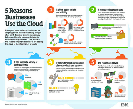 Infographic: Five Reasons Businesses Use The Cloud | Cloud Computing | Scoop.it