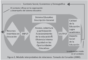 Sinéctica - Modelos teóricos e indicadores de evaluación educativa   Ensayo y Error   Scoop.it