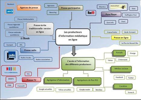 Les émetteurs d'information en ligne (ou la notion de source à partir de Google Actualité) | science de l'info | Scoop.it