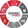 Internet of Things Research