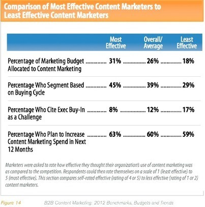 5 Habits of Successful Content Marketers, New Research | Lean content | Scoop.it