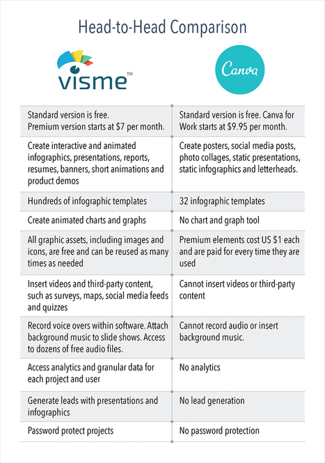 Canva Versus Visme: What's the Difference? | VisualContent | Scoop.it