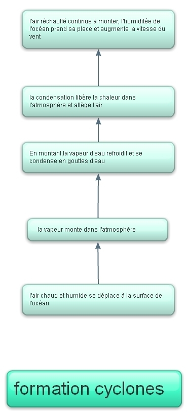 schéma de la formation d'un cyclone | typhons et cyclones | Scoop.it