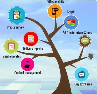 Premium Services for Free | enterainment with messaging | Scoop.it