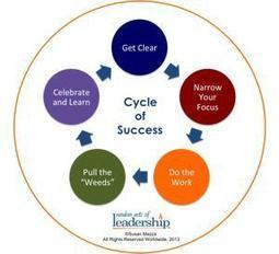 Creating a Cycle of Success | Serving and Leadership | Scoop.it