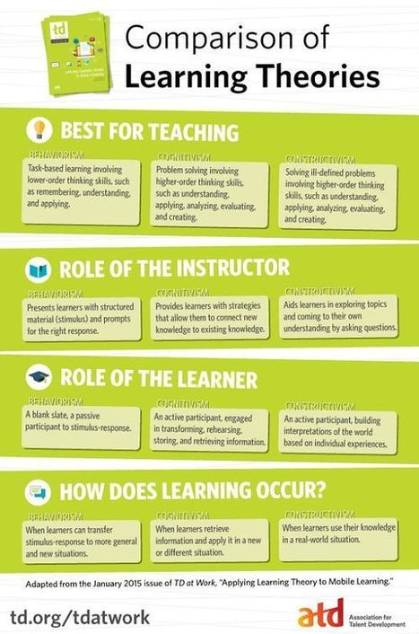 Comparison of Learning Theories Infographic   Infographics and Language Learning   Scoop.it