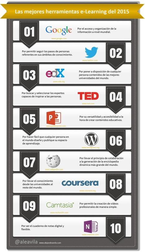 Mis 10 herramientas favoritas de e-Learning en 2015 | Alejandra Ávila | Las TIC en el aula de ELE | Scoop.it