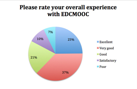 Digesting #EDCMOOC feedback | Year of MOOCs | Scoop.it