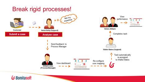 Living Process with Bonita BPM | Bonitasoft | Living Process | Scoop.it