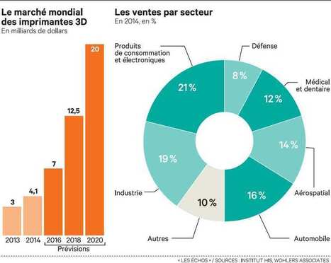 L'impression 3D monte en puissance chez les grands industriels | 694028 | Scoop.it