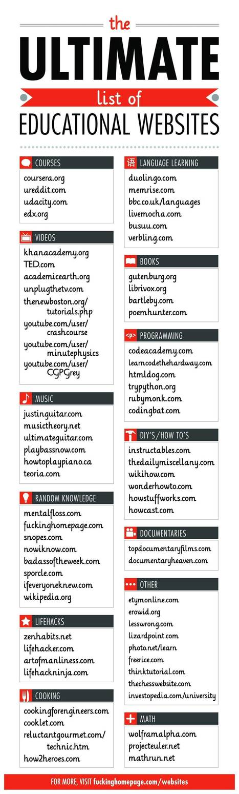 You should know these - A List of Useful Educational Websites | Les outils de la formation | Scoop.it