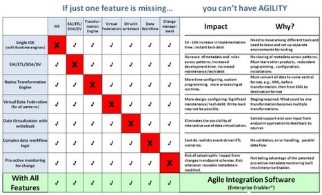 Agile Integration Software: 2 Keys to Identifying Agile Integration ... | Agile SE | Scoop.it