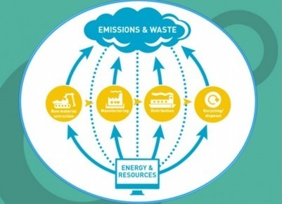 Report Makes The Climate Case For Circular Economy   Kiss the present and the future   Scoop.it