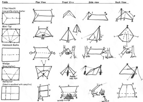 found at //.naturalbushcraft.co.uk/shelter /tarpology-setting-up-your-tarp-in-different-configurations.html  sc 1 st  Bushcraft USA Forums & Tarp shelter cheat sheet | Bushcraft USA Forums
