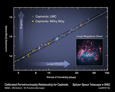 Speed of Universe's Expansion Measured Better Than Ever | science education | Scoop.it