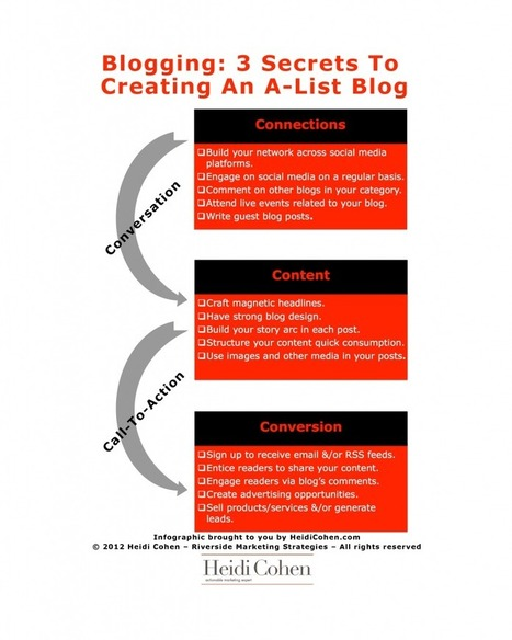 Blogging: 3 Secrets To An A-List Blog | All Things Curation | Scoop.it