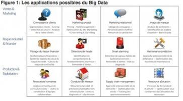 Big Data : ne vous trompez pas de révolution | Le Cercle Les Echos | AmauryB | Scoop.it