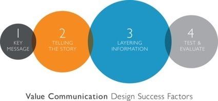 Success Factors in Value Communication Design - Introduction | BaseCase | Digital Tools for Sales | Scoop.it