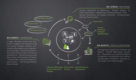 BIG Social Media Management Tool | Social | Scoop.it