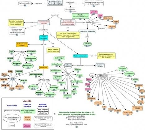 Infografia: Clasificación de redes sociales para educación   #Biblioteca, educación y nuevas tecnologías   Scoop.it