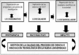 La Calidad en la Universidad: UN INSTRUMENTO PARA LA GESTIÓN DEL CONOCIMIENTO, LA CIENCIA Y LAINNOVACIÓN | Gestión de Calidad - Control de Calidad | Scoop.it