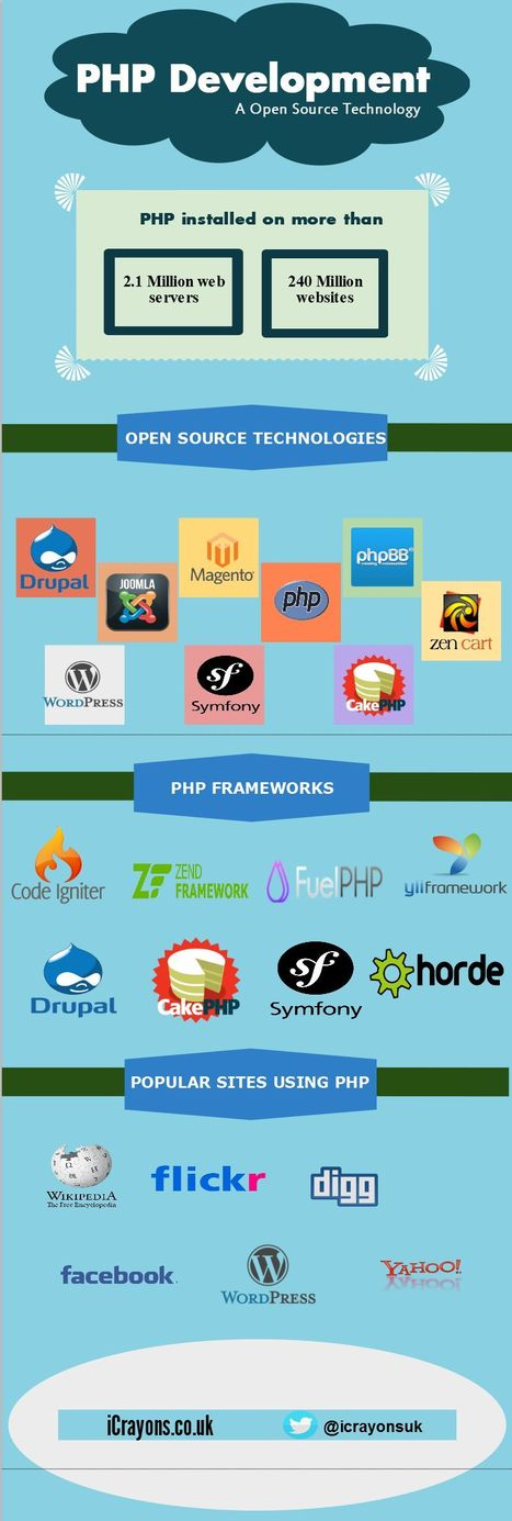 PHP Development   Web Design & Development, iPhone App, Android App Development and many more...   Scoop.it