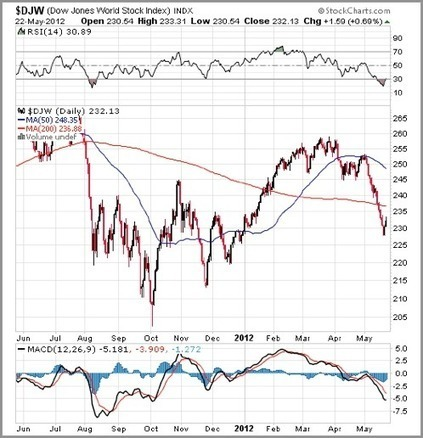 Richard Russell: We Are Entering Second Half of the Bear Market | Commodities, Resource and Freedom | Scoop.it